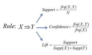 Formulae-for-support