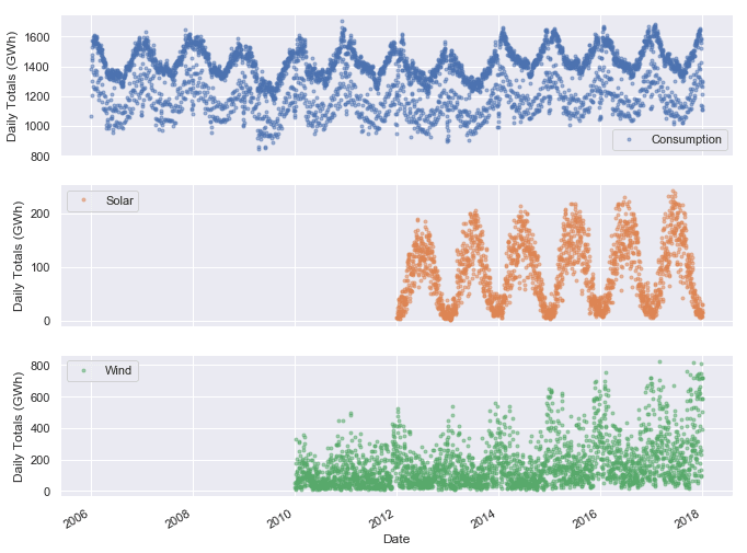 Tutorial: Time Series Analysis with Pandas – Dataquest