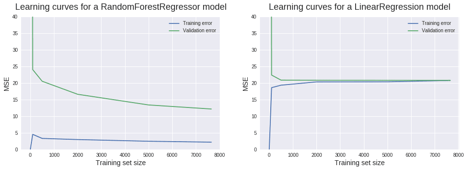 Tutorial: Learning Curves for Machine Learning in Python for Data