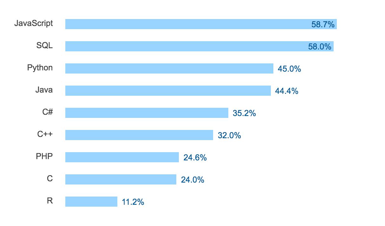 Most Popular Lanuaguages, Data Scientist/Engineer, Stack Overflow Developer Survey 2017
