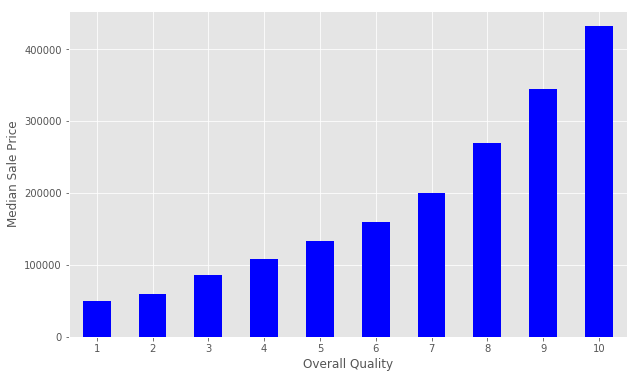Getting Started with Kaggle: House Prices Competition – Dataquest