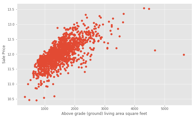 Getting Started with Kaggle: House Prices Competition