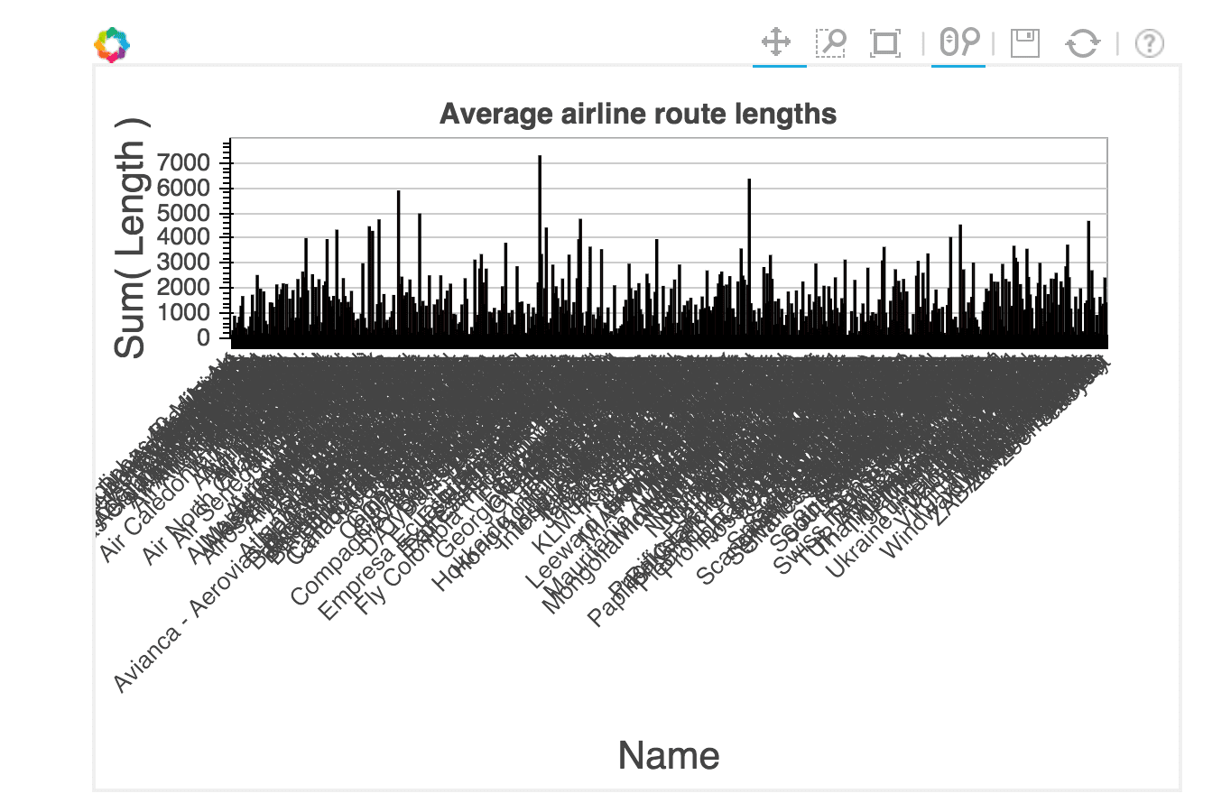Comparing Tools For Data Visualization in Python – Dataquest