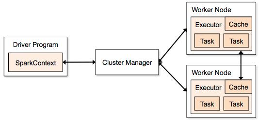 Apache Spark Tutorial – Dataquest