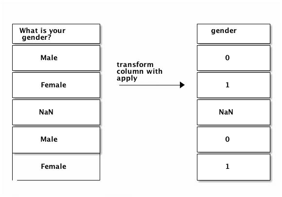 Pandas Tutorial: Data analysis with Python: Part 2 – Dataquest