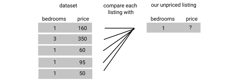 Python Machine Learning Tutorial: Predicting Airbnb Prices – Dataquest