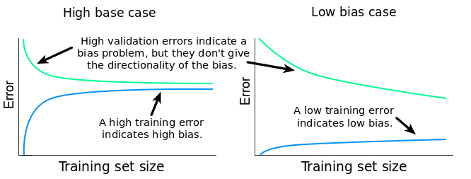 low_high_bias