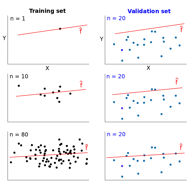 Tutorial: Learning Curves for Machine Learning in Python for