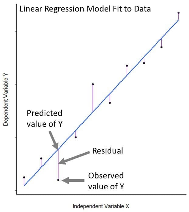 Linear Regression for Predictive Modeling in R –
