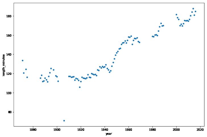 Tutorial: Using Pandas to Analyze Big Data in Python