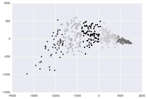 Python vs R: Head to Head Data Analysis – Dataquest