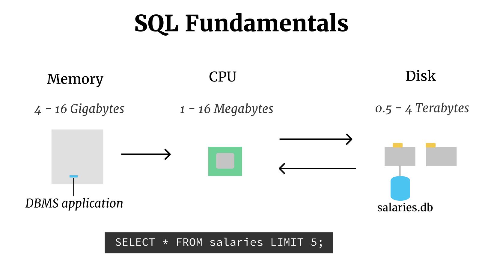 SQL Fundamentals – Dataquest
