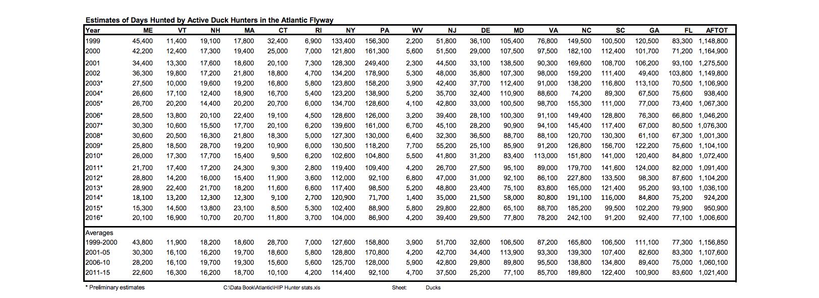 usfws_databook_example