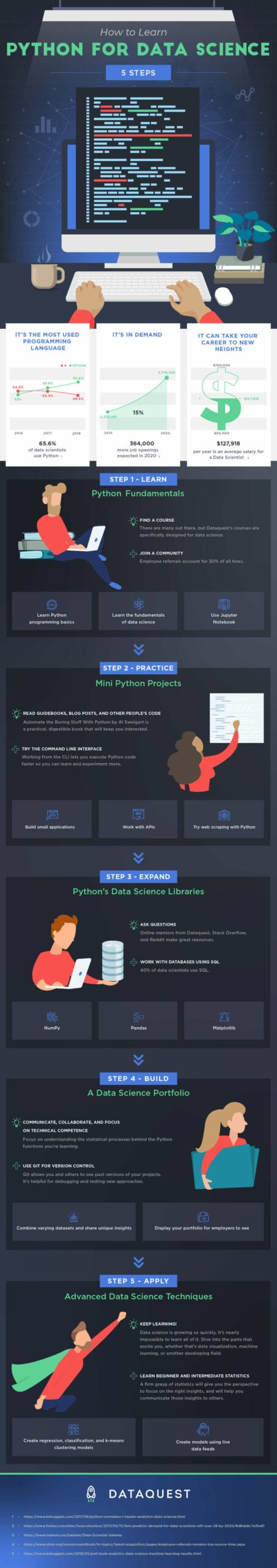 How to Learn Python for Data Science In 5 Steps – Dataquest