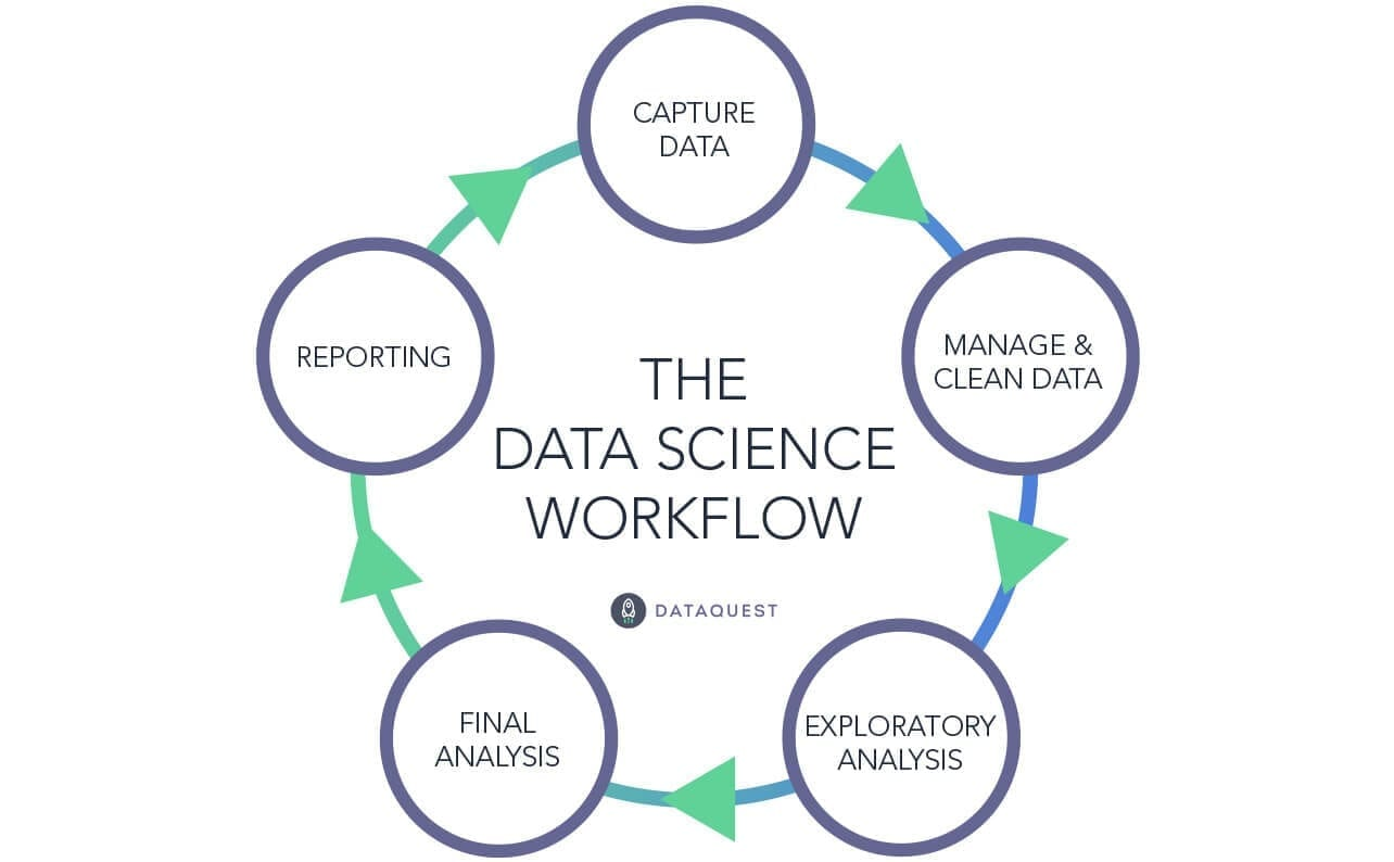 what-is-data-science-workflow