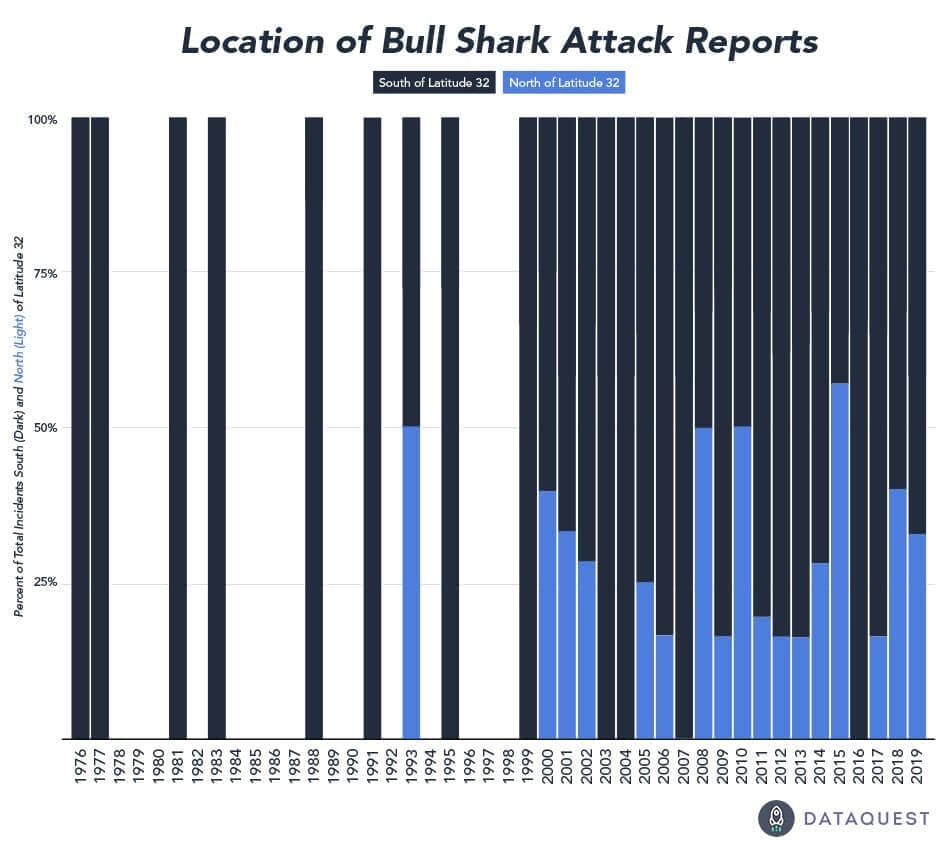 bull-shark-attack-data