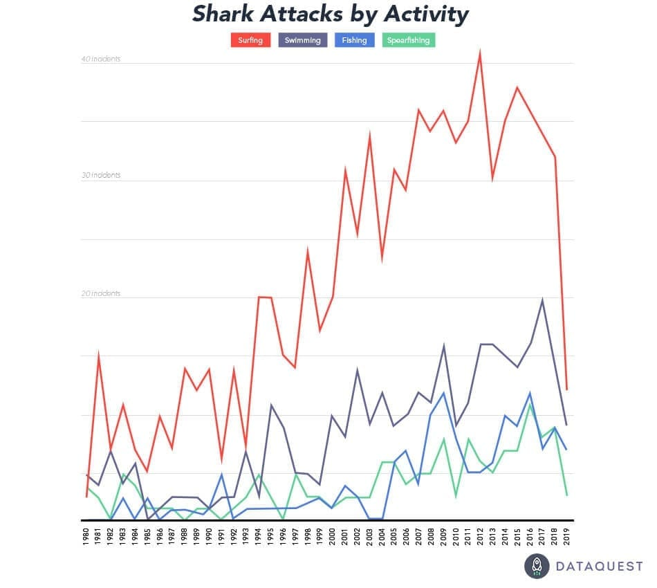shark attack data by activity
