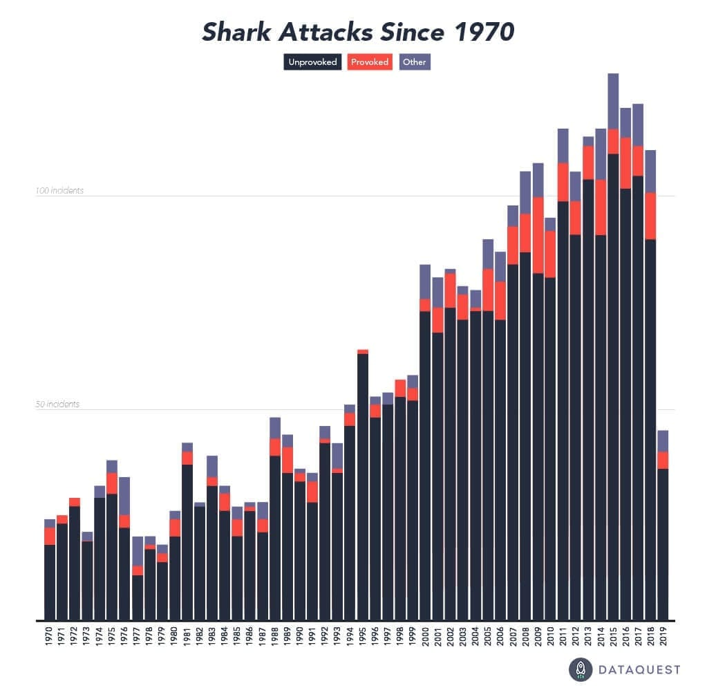 Reported shark attacks since 1970.
