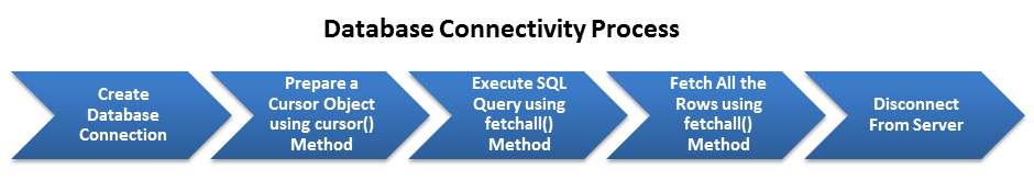 sql-insert-database-process