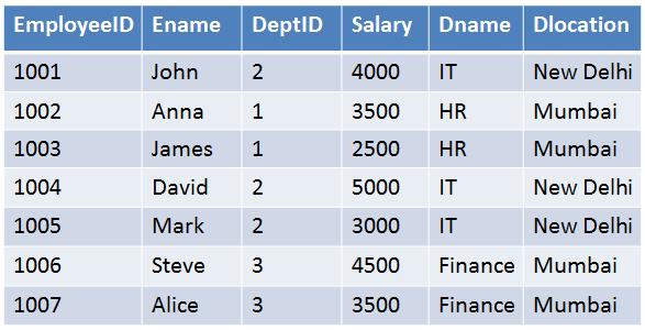 employee-table-example