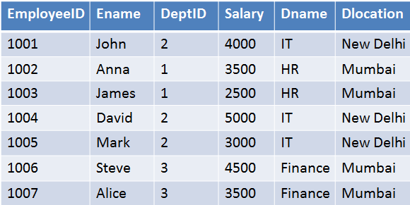 Tutorial: Inserting Records and DataFrames Into a SQL Database
