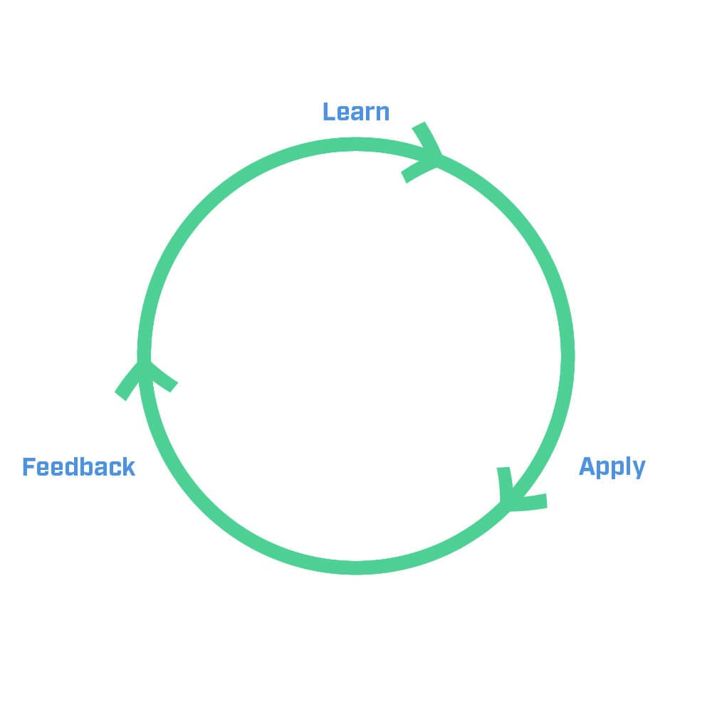 active-curriculum-loop