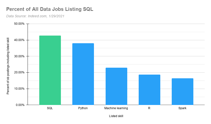 skills required for jobs in data, as listed on linkedin. sql is the most in-demand.