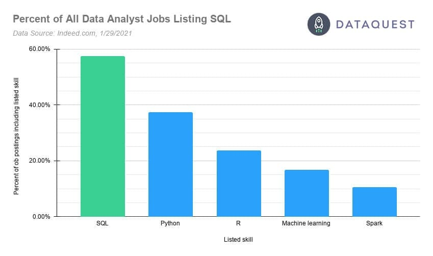 Skills listed in data analyst job posts, SQL is the most in-demand skill