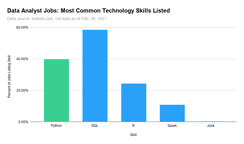 python is the second most important skill for data analyst jobs