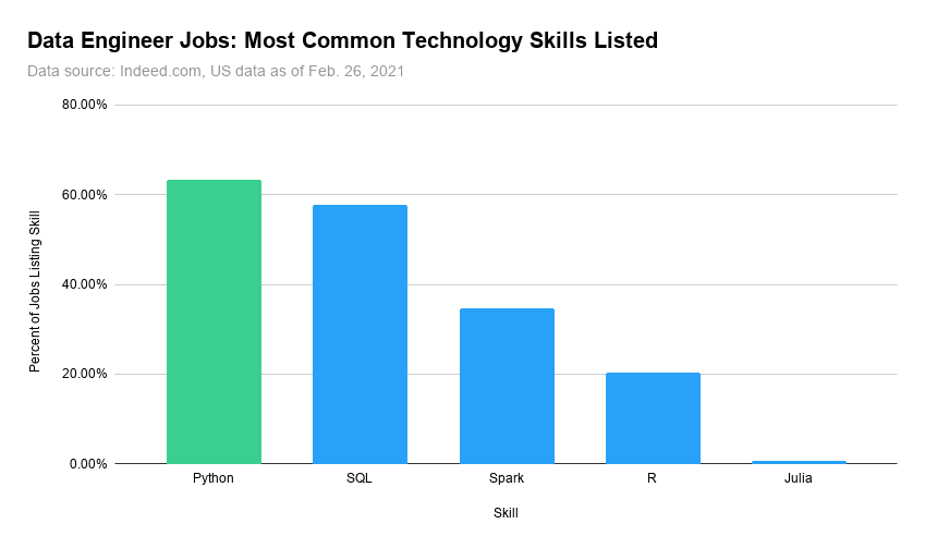 python is the most important skill for data engineer jobs