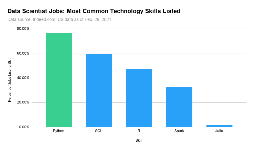 python is the most important skill for data scientist jobs