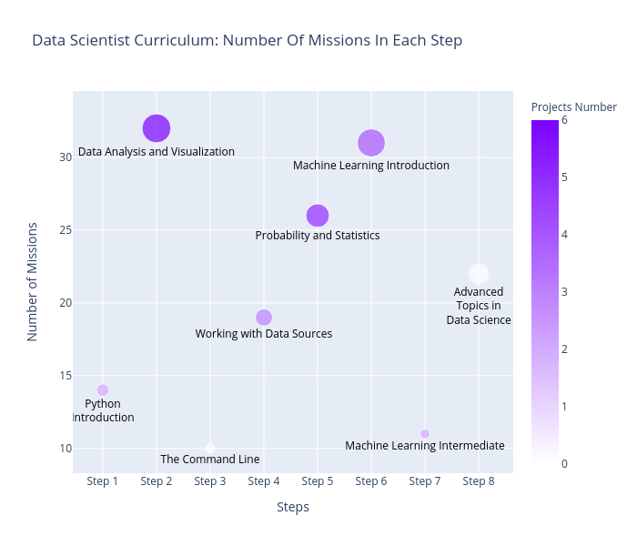 How I went From Zero Coding Skills to Data Scientist in 6 Months By Step