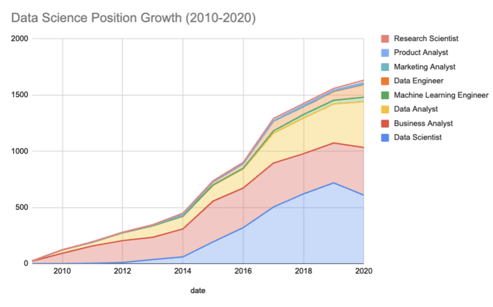 Career in Data Science: Growth Trend